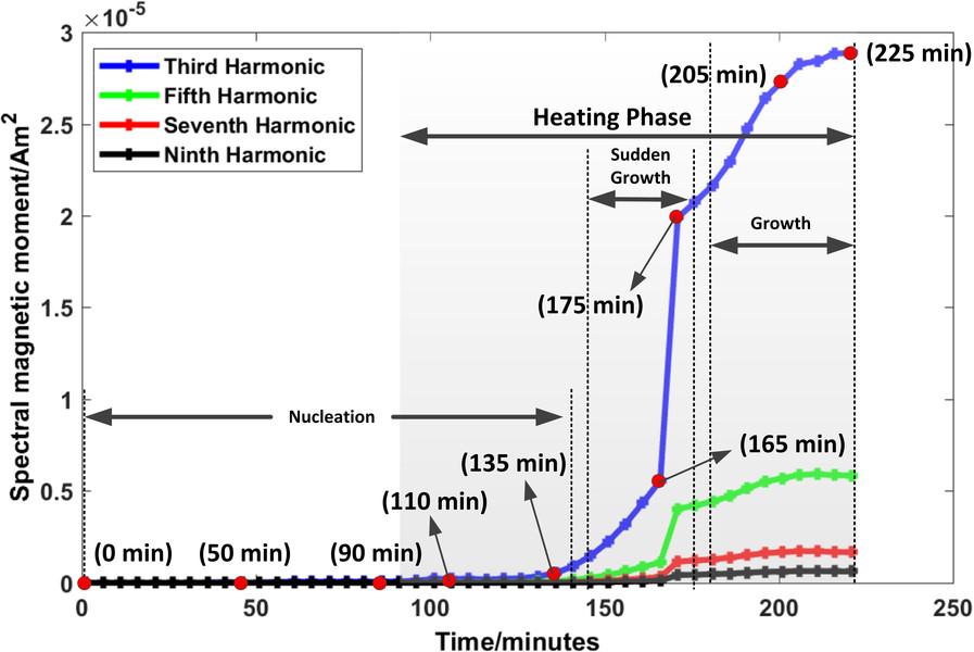 Magnetische Nanopartikel
